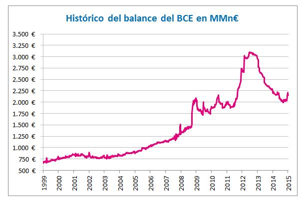 Histórico del balance del BCE en MMn€