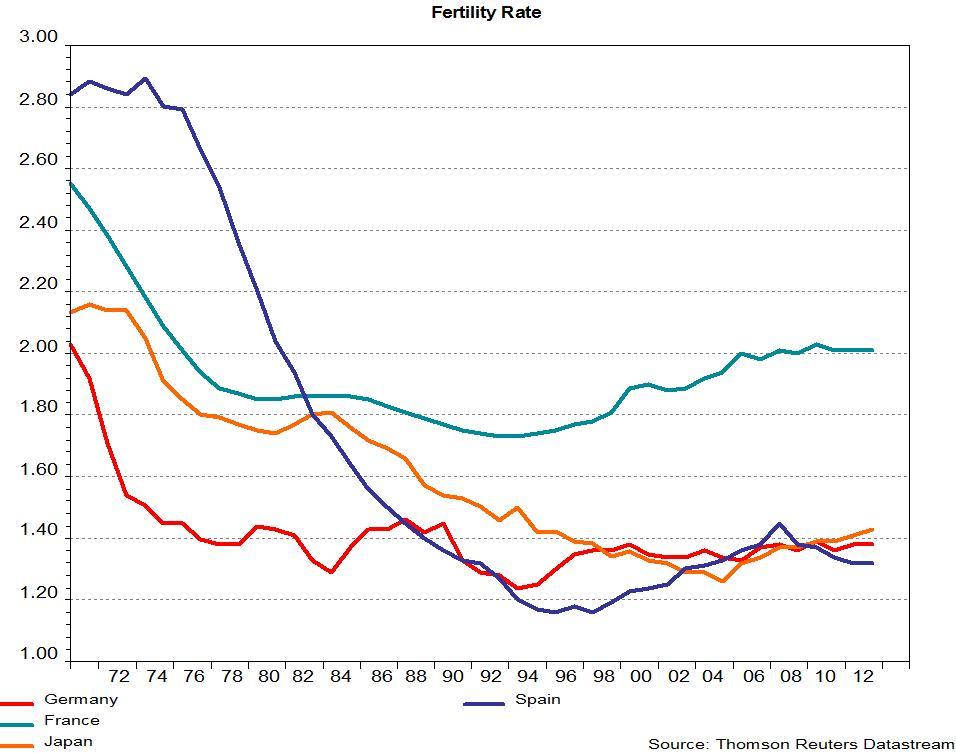 fertility rate