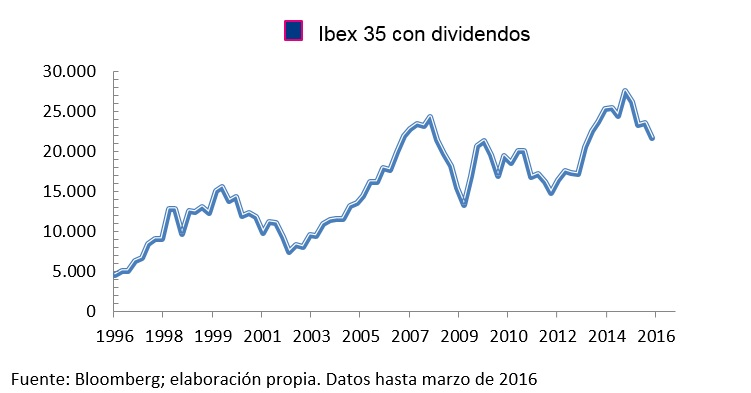 ibex con dividendos