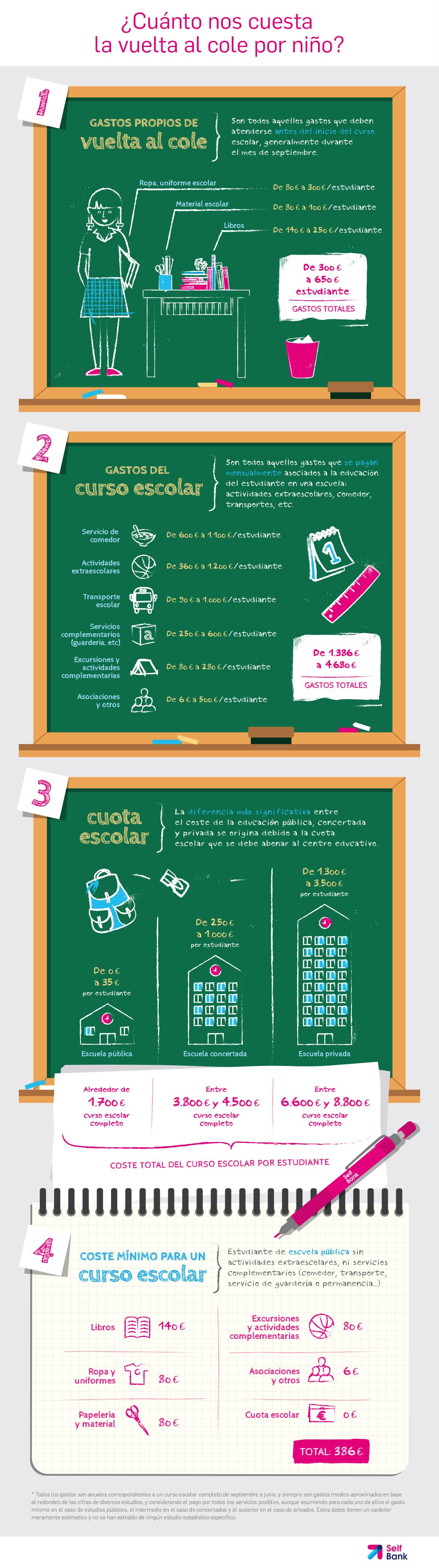 Infografía Selfbank vuelta al cole (1)