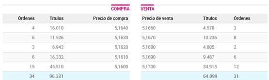gráfico spread