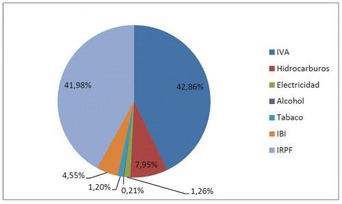 grafico porcentaje impuestos