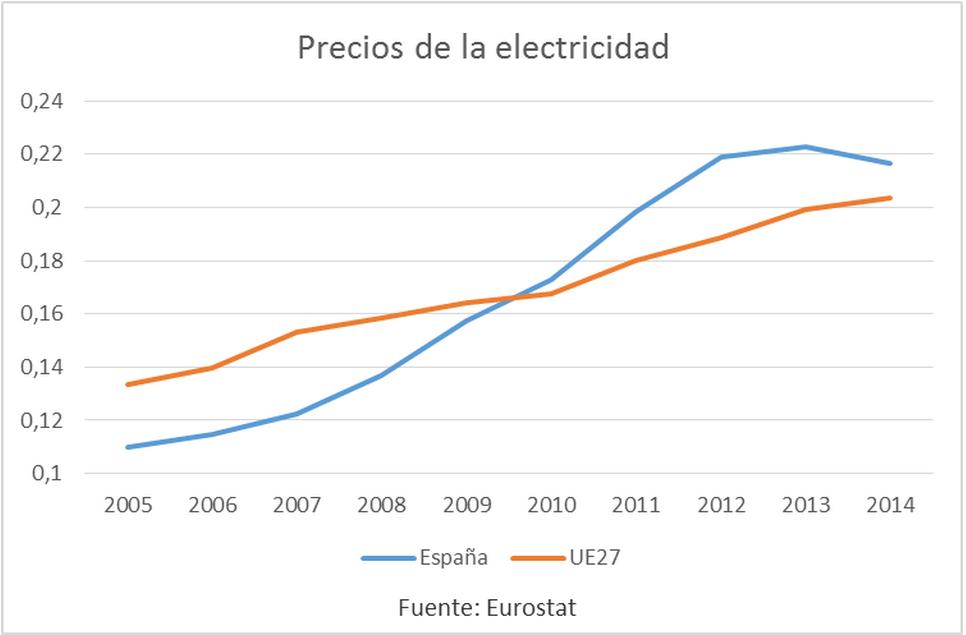 precios eklectricidad