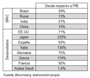 tabla deuda
