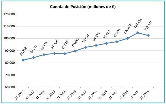Fuente: Dirección General Seguros y Fondos de Pensiones