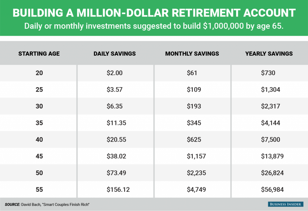 bi_graphics_building a million-dollar retirement account