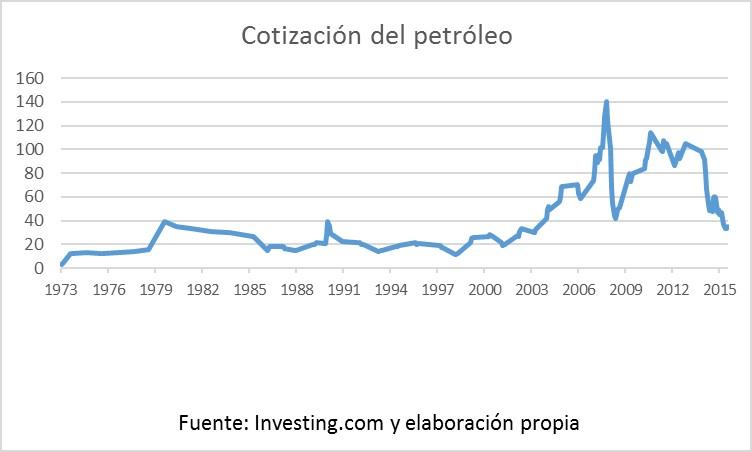 gráfico recesión 1