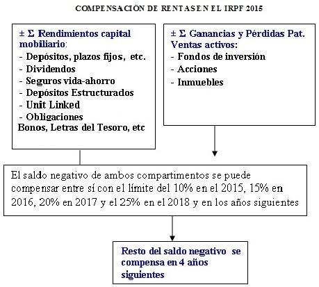 Compensación de rentas