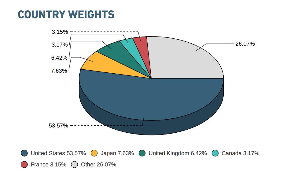 gráfico diversificación