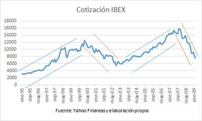 cambio tendencia ibex