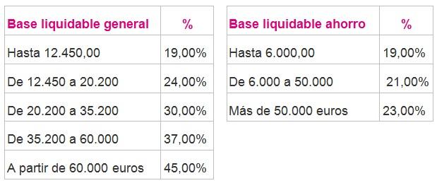 bases liquidables