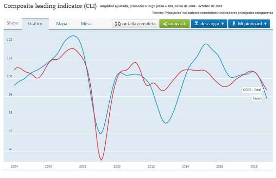 indice compuesto de indicadores lideres