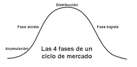 fases mercado