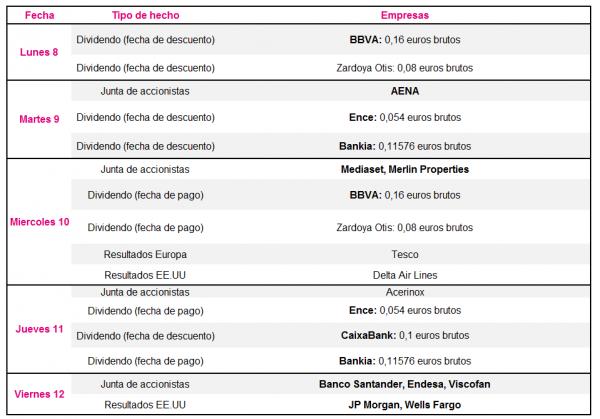 tabla empresarial y bursátil