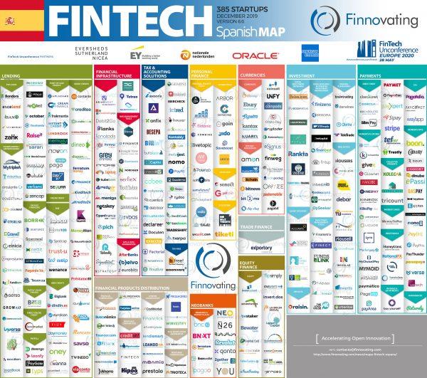 evolución de las FinTech