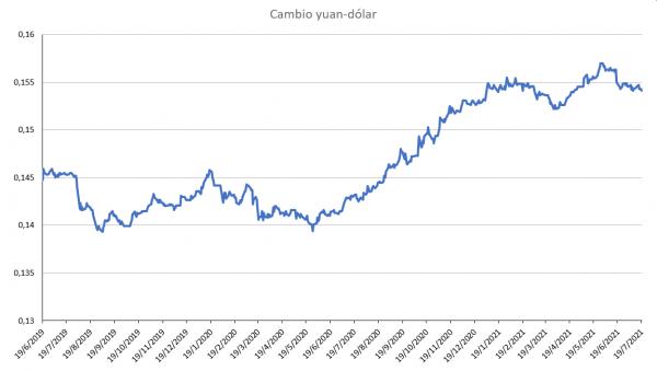 Yuan.cambio.yuan-dolar