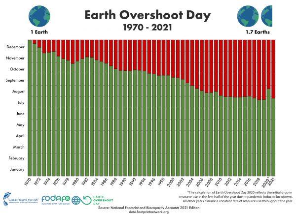 gráfico dia sobrecapacidad
